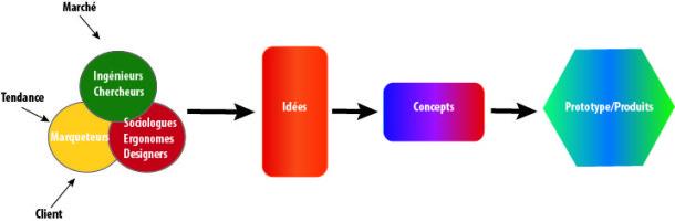 Innovation amont : Techno et Market pull